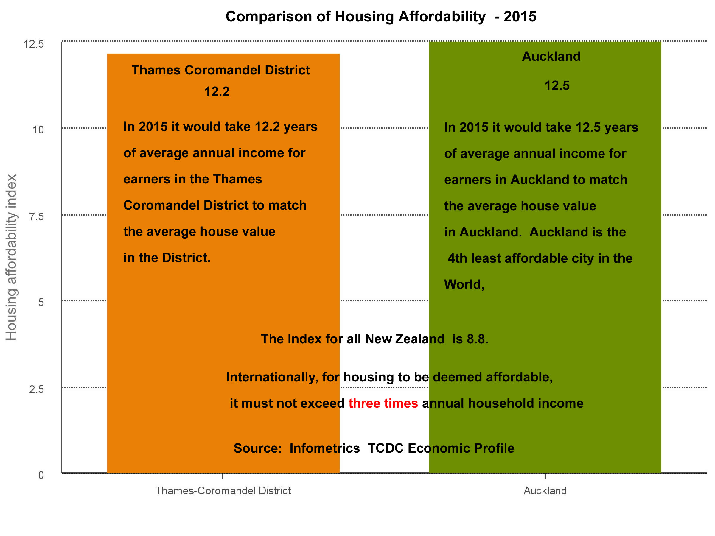 housing_affordability_compare