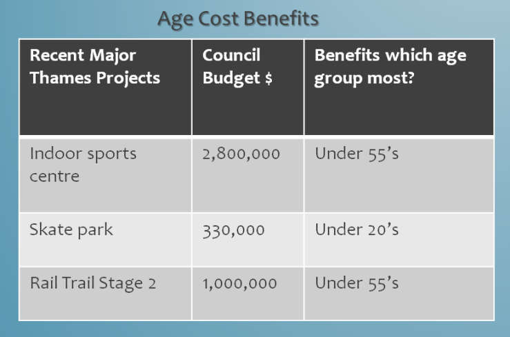 age-cost-benefit
