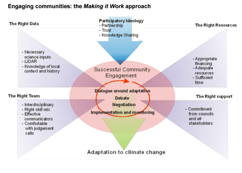 Engaging with communities what works NIWA