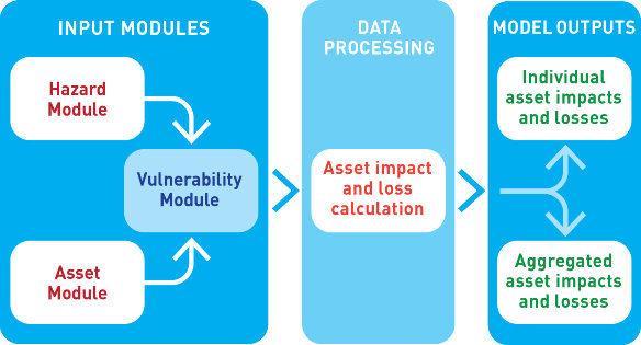 riskscape_modular_framework