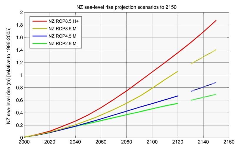MFE climate change chart