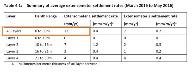 extensometers graphhl