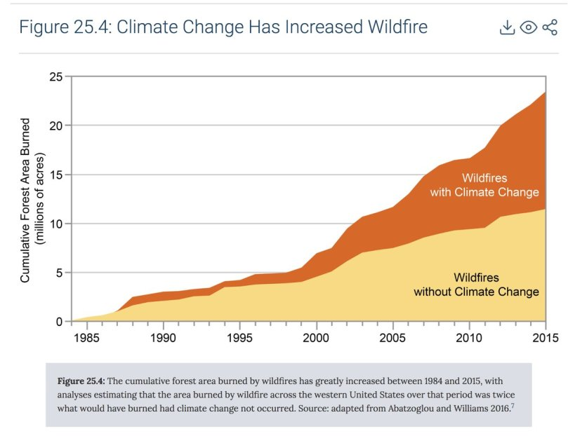 US wildfires with and without CC US assessment Nov 2018