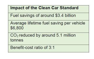 clean car benefits