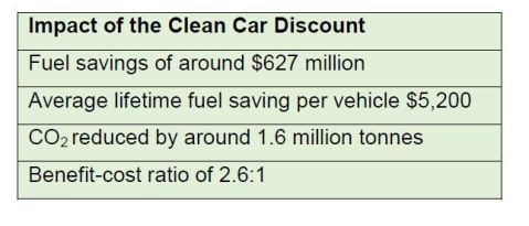 clean car benefits2