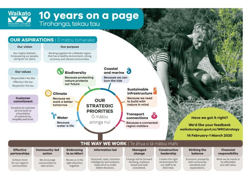 10 years on a page