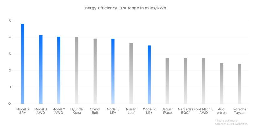 energy efficiency comparison