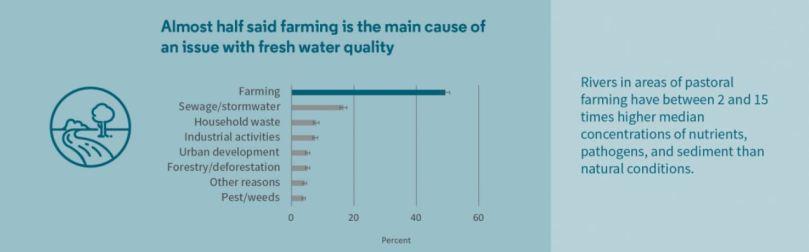 farming main cause
