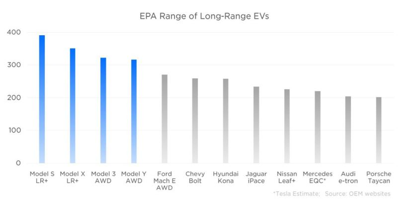 long range comparison other EVs