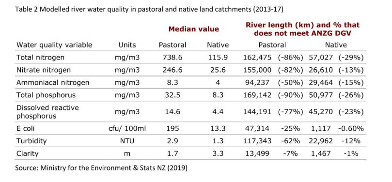 modelled river quality in pastoral and native land catchments